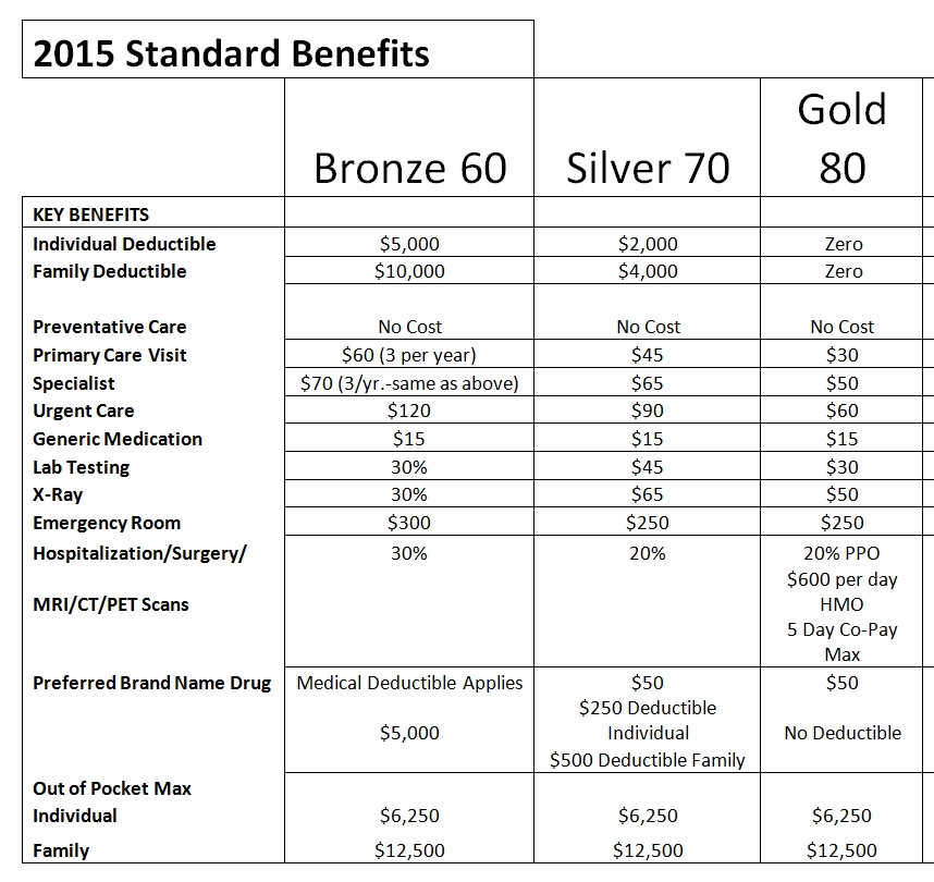 2015StandardBenefits